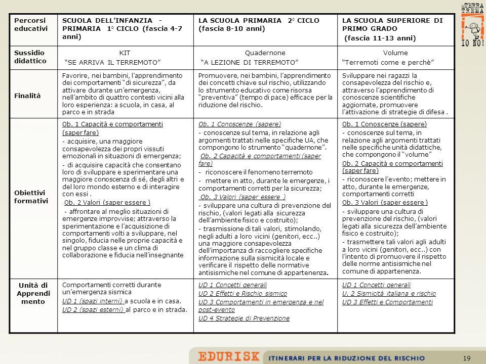 19 Percorsi educativi SCUOLA DELLINFANZIA - PRIMARIA 1° CICLO (fascia 4-7 anni) LA SCUOLA PRIMARIA 2° CICLO (fascia 8-10 anni) LA SCUOLA SUPERIORE DI