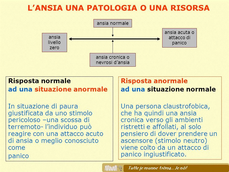 LANSIA UNA PATOLOGIA O UNA RISORSA ansia livello zero ansia normale ansia cronica o nevrosi dansia ansia acuta o attacco di panico Risposta anormale a