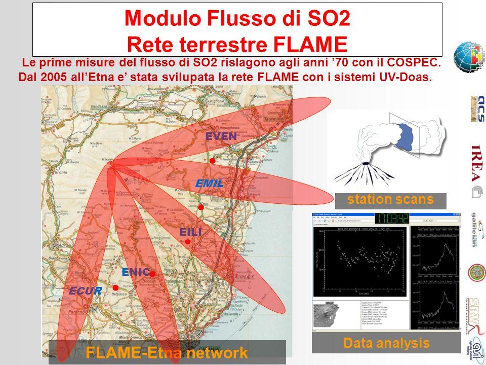 Modulo Flusso di SO2 Rete terrestre FLAME Le prime misure del flusso di SO2 rislagono agli anni 70 con il COSPEC. Dal 2005 allEtna e stata svilupata l
