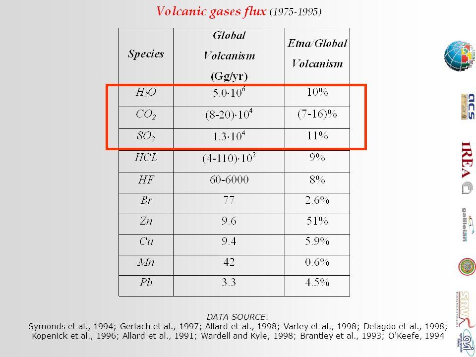 DATA SOURCE: Symonds et al., 1994; Gerlach et al., 1997; Allard et al., 1998; Varley et al., 1998; Delagdo et al., 1998; Kopenick et al., 1996; Allard