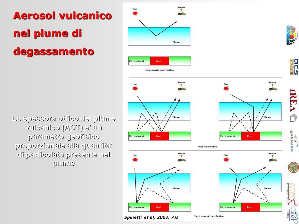 Aerosol vulcanico nel plume di degassamento Lo spessore ottico del plume vulcanico (AOT) e un parametro geofisico proporzionale alla quantita di parti