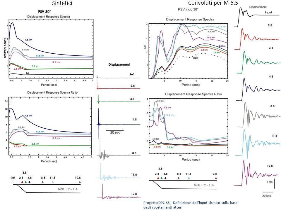 Sintetici Convoluti per M 6.5 Progetto DPC-S5 - Definizione dellinput sismico sulla base degli spostamenti attesi