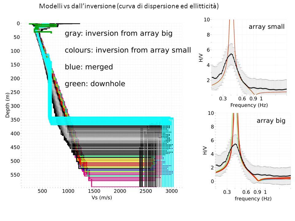 Modelli vs dallinversione (curva di dispersione ed ellitticità)