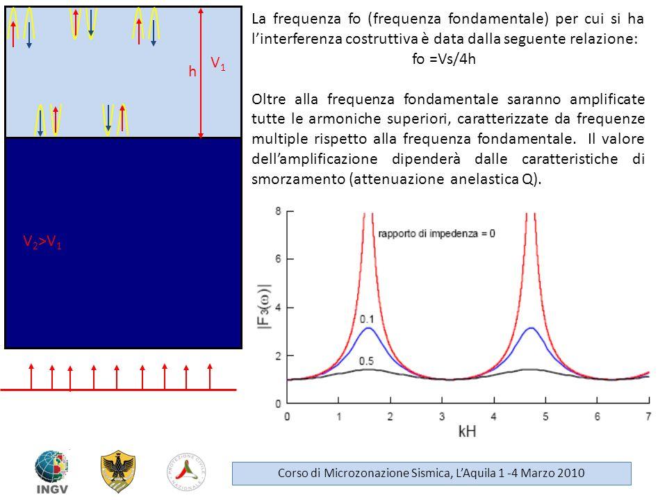 V1 V1 V 2 >V 1 h La frequenza fo (frequenza fondamentale) per cui si ha linterferenza costruttiva è data dalla seguente relazione: fo =Vs/4h Oltre all