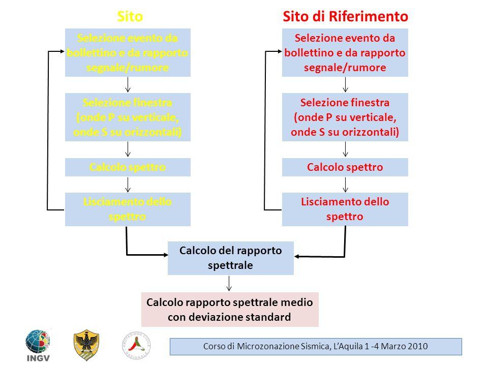 Selezione evento da bollettino e da rapporto segnale/rumore Selezione finestra (onde P su verticale, onde S su orizzontali) Calcolo spettro Lisciament
