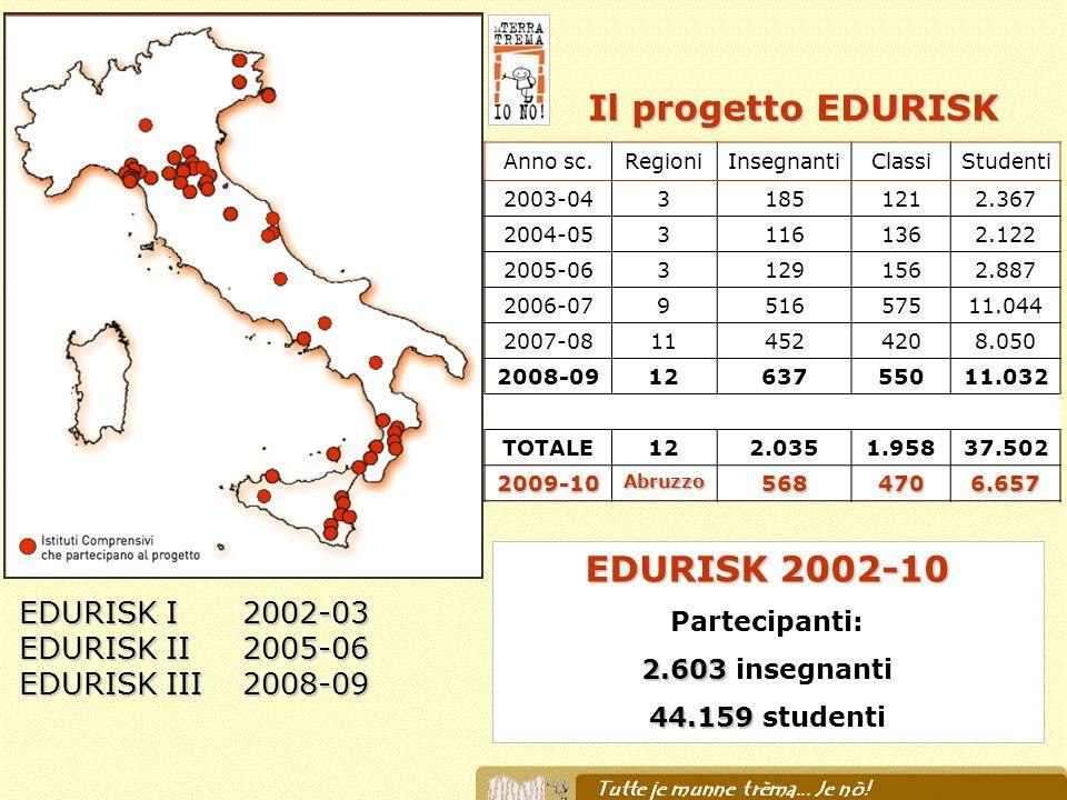 EDURISK I 2002-03 EDURISK II 2005-06 EDURISK III 2008-09 Anno sc.RegioniInsegnantiClassiStudenti 2003-0431851212.367 2004-0531161362.122 2005-06312915