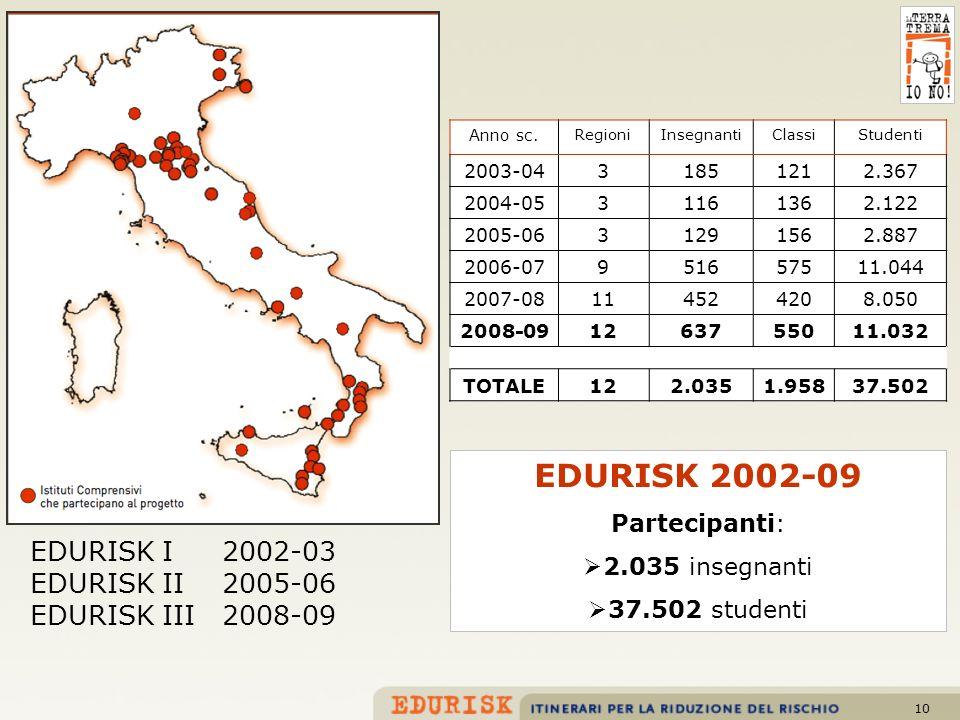 10 EDURISK I2002-03 EDURISK II2005-06 EDURISK III2008-09 Anno sc. RegioniInsegnantiClassiStudenti 2003-0431851212.367 2004-0531161362.122 2005-0631291