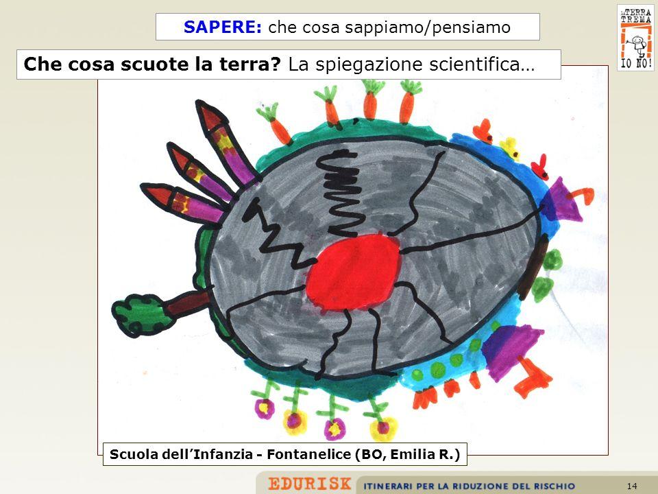 14 Scuola dellInfanzia - Fontanelice (BO, Emilia R.) Che cosa scuote la terra? La spiegazione scientifica… SAPERE: che cosa sappiamo/pensiamo