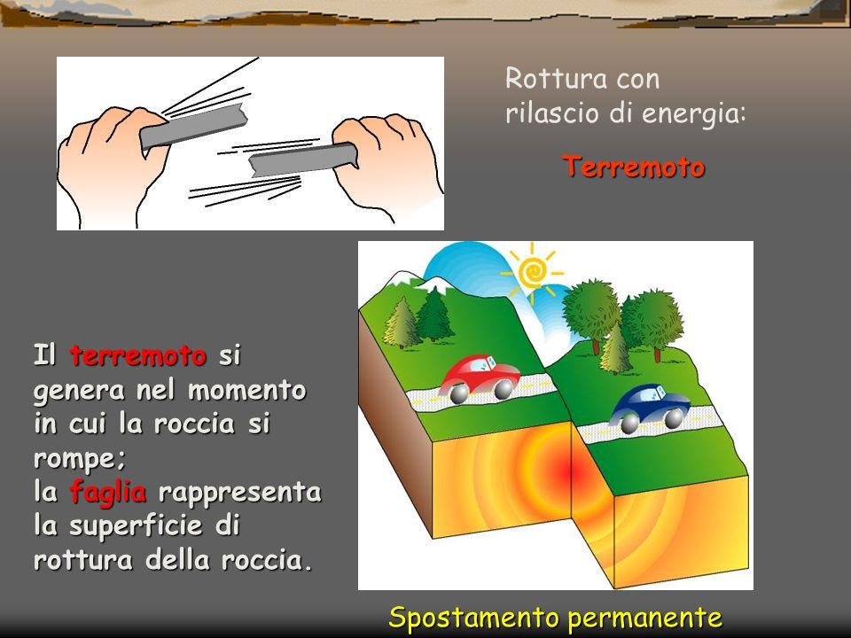progressiva deformazione Accumulo di energia: