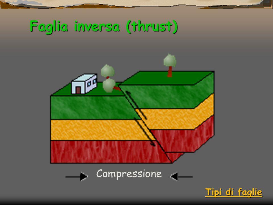 Faglia inversa (thrust) Compressione