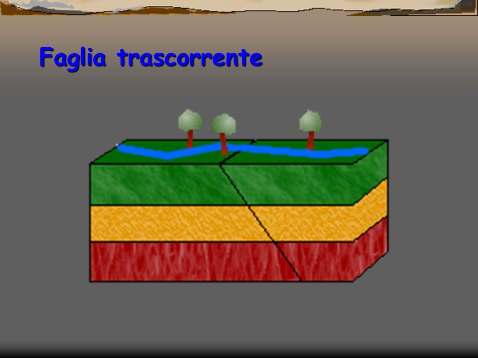 Faglia inversa (thrust) Compressione Tipi di faglie Tipi di faglie