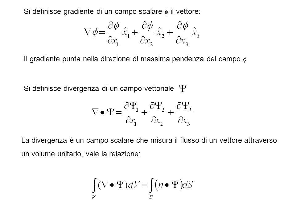 Si definisce gradiente di un campo scalare il vettore: Il gradiente punta nella direzione di massima pendenza del campo Si definisce divergenza di un