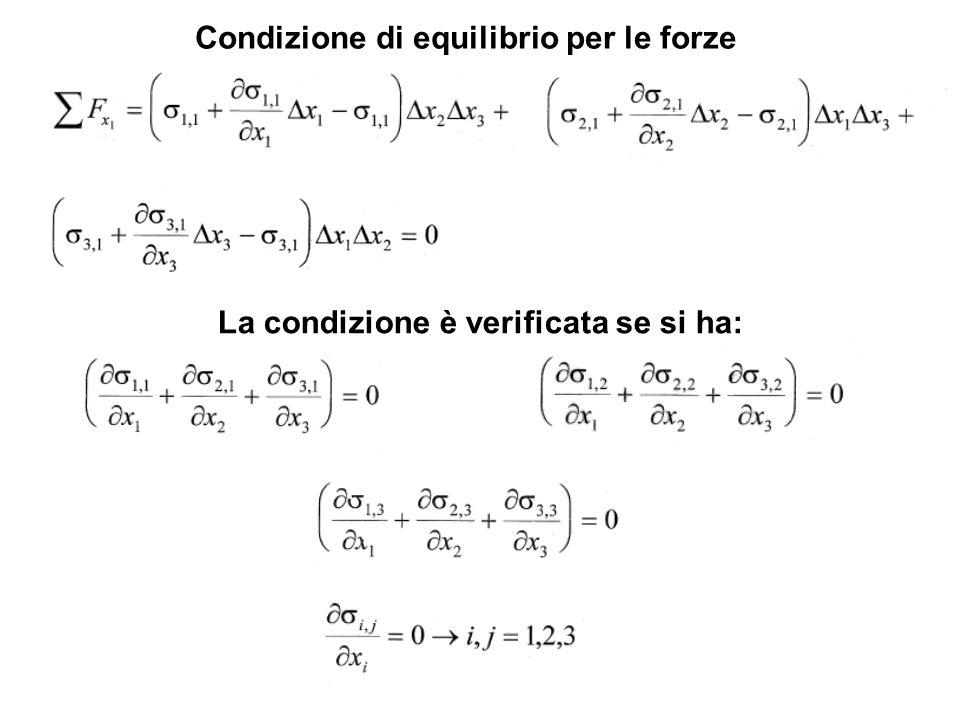Condizione di equilibrio per le forze La condizione è verificata se si ha: