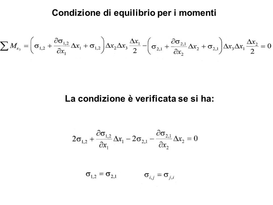 Condizione di equilibrio per i momenti La condizione è verificata se si ha: