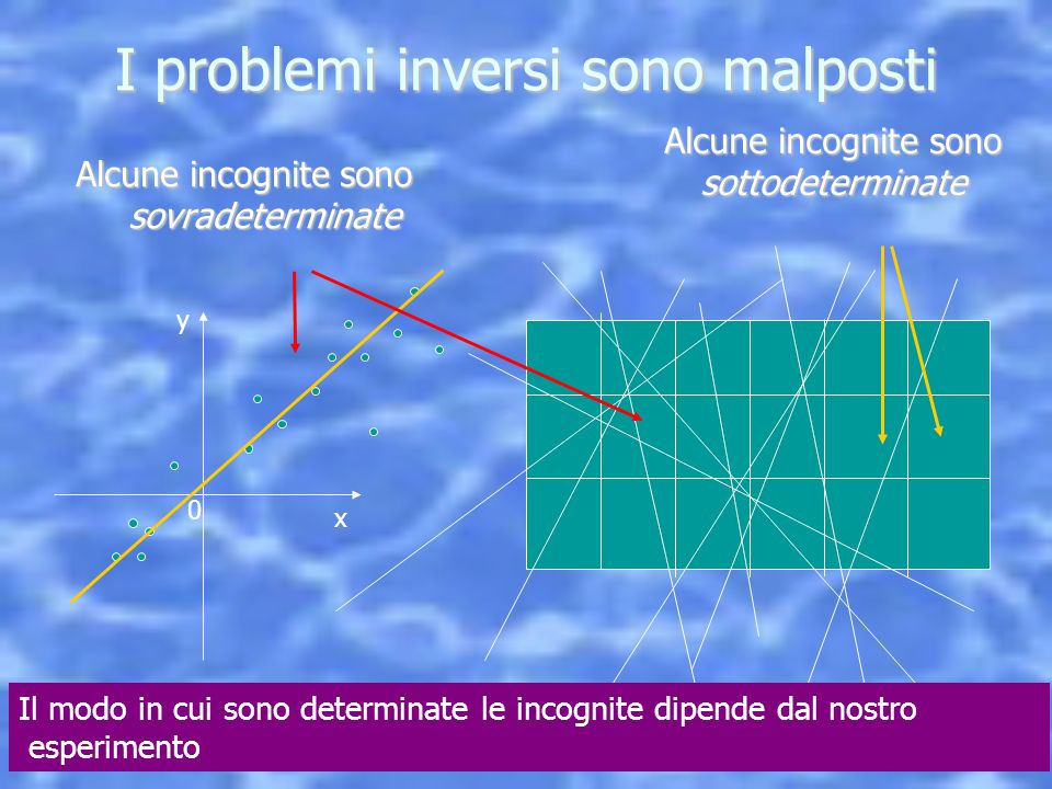 5 Novembre, 2012 Seminario Università di Chieti I problemi inversi sono malposti Alcune incognite sono sovradeterminate y x 0 Alcune incognite sono so