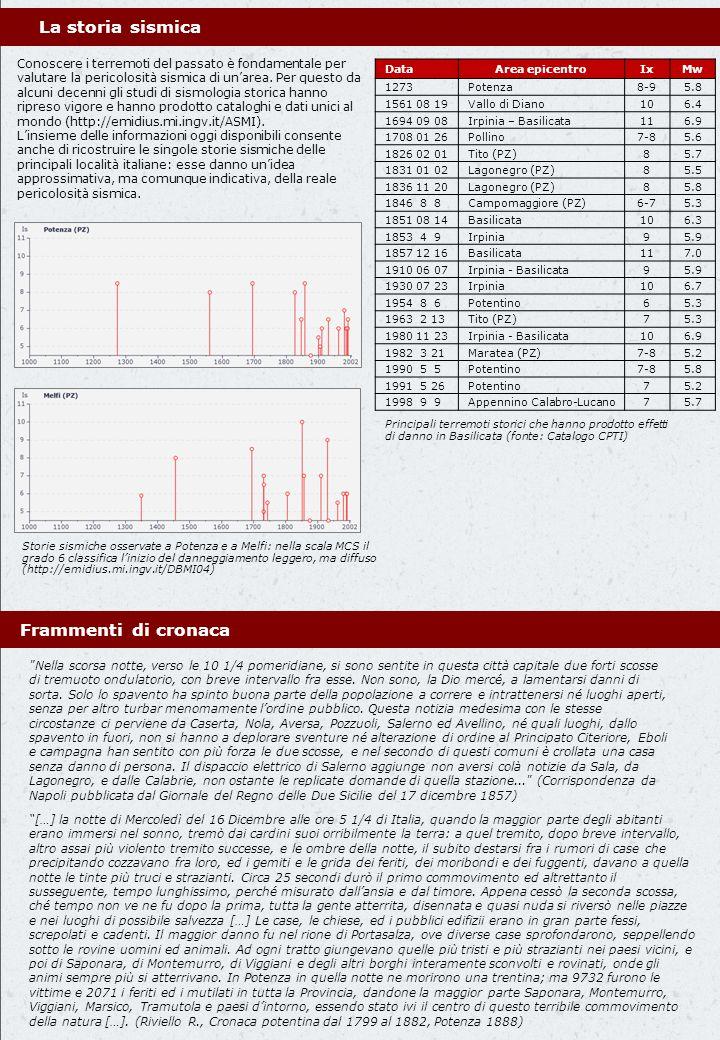 La storia sismica DataArea epicentroIxMw 1273Potenza8-95.8 1561 08 19Vallo di Diano106.4 1694 09 08Irpinia – Basilicata116.9 1708 01 26Pollino7-85.6 1