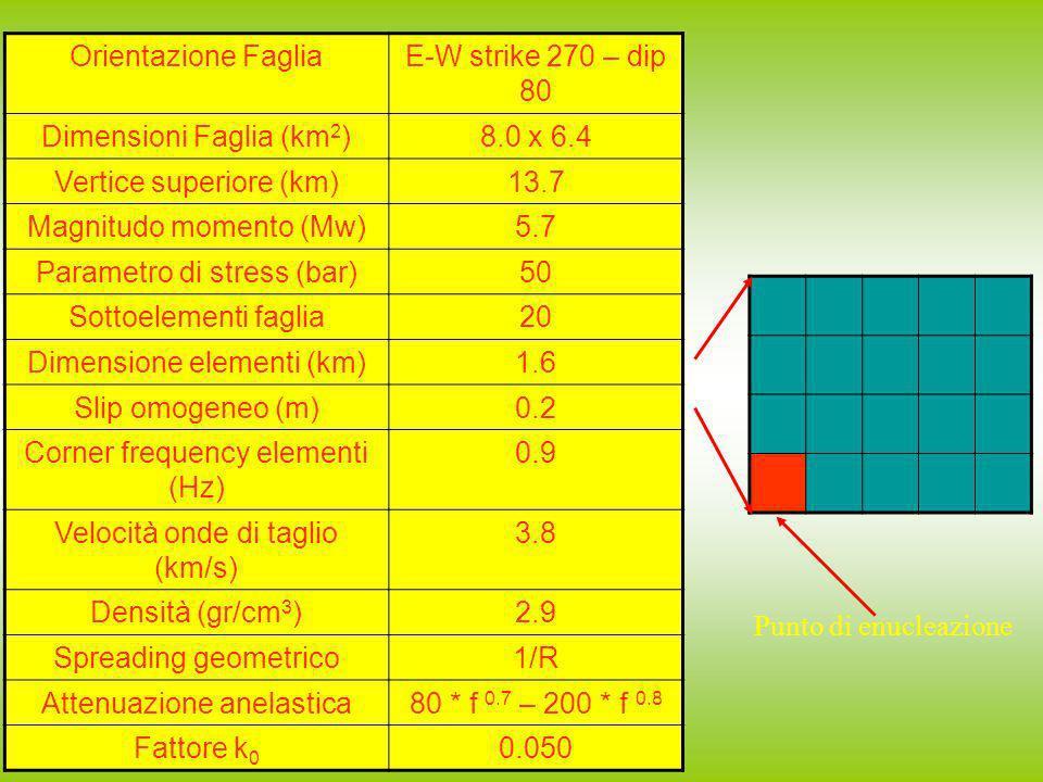 Orientazione FagliaE-W strike 270 – dip 80 Dimensioni Faglia (km 2 )8.0 x 6.4 Vertice superiore (km)13.7 Magnitudo momento (Mw)5.7 Parametro di stress