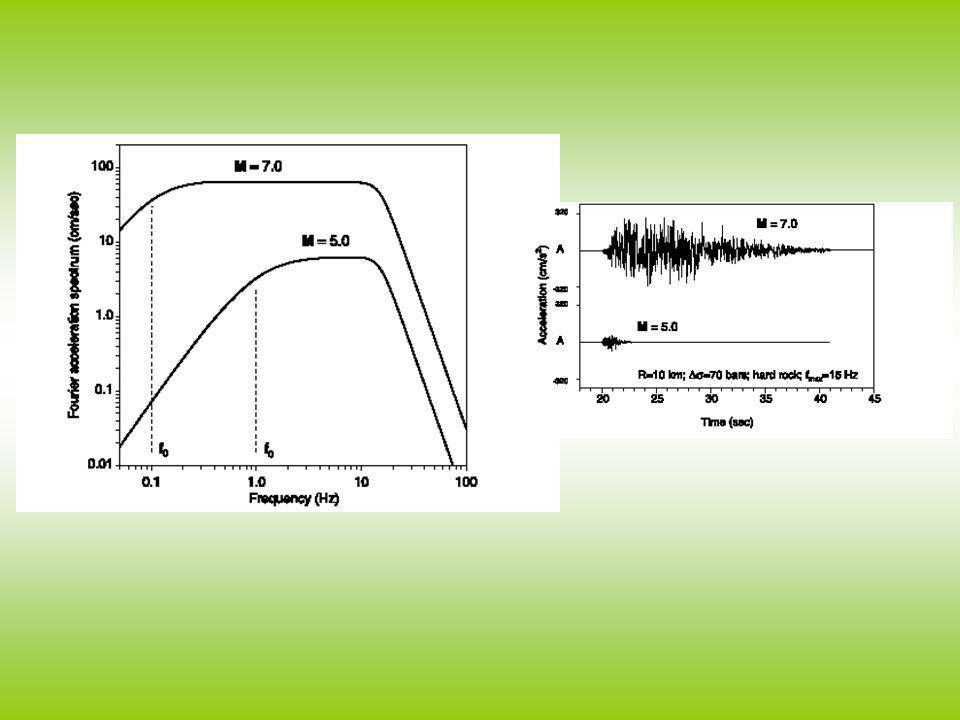 Lo spettro di un segnale sismico e il risultato di un termine di sorgente, uno di propagazione ed uno di sito Nel modello stocastico vengono simulati sia gli effetti di sorgente tutti gli elementi che compaiono nello spettro di campo lontano.