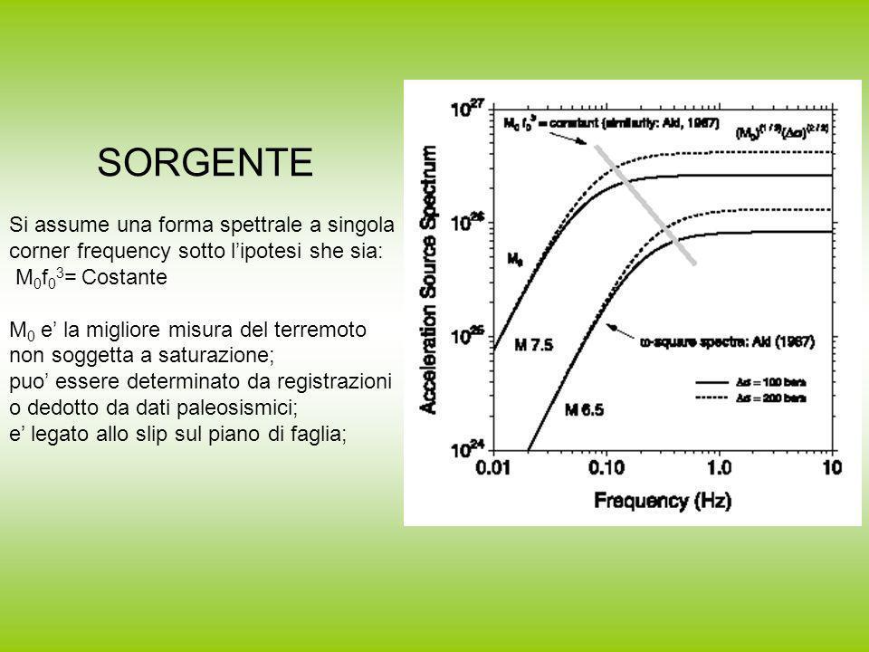 SORGENTE Si assume una forma spettrale a singola corner frequency sotto lipotesi she sia: M 0 f 0 3 = Costante M 0 e la migliore misura del terremoto