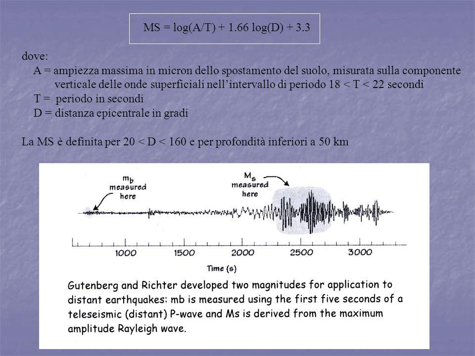 MS = log(A/T) + 1.66 log(D) + 3.3 dove: A = ampiezza massima in micron dello spostamento del suolo, misurata sulla componente verticale delle onde sup