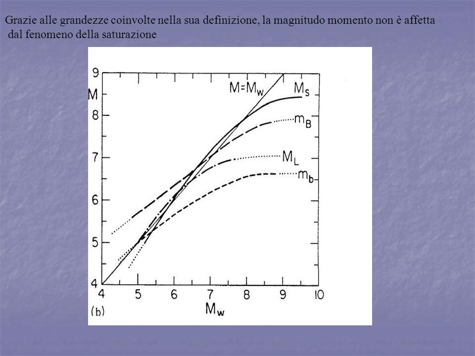 Grazie alle grandezze coinvolte nella sua definizione, la magnitudo momento non è affetta dal fenomeno della saturazione
