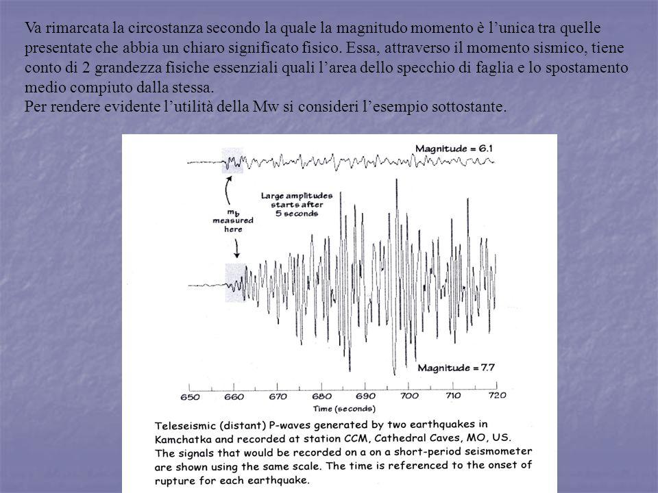 Va rimarcata la circostanza secondo la quale la magnitudo momento è lunica tra quelle presentate che abbia un chiaro significato fisico. Essa, attrave