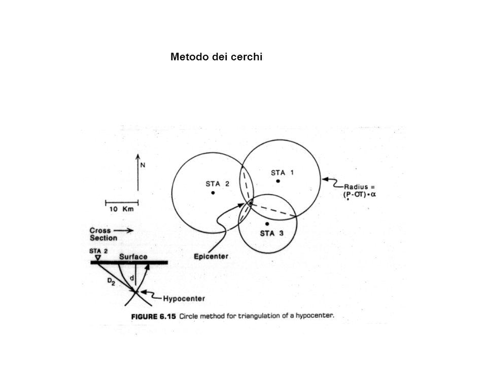 Metodo dei cerchi
