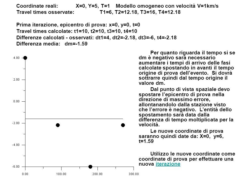 Coordinate reali:X=0, Y=5, T=1 Modello omogeneo con velocità V=1km/s Travel times osservate: T1=6, T2=12.18, T3=16, T4=12.18 Prima iterazione, epicentro di prova: x=0, y=0, t=0 Travel times calcolate: t1=10, t2=10, t3=10, t4=10 Differenze calcolati - osservati: dt1=4, dt2=-2.18, dt3=-6, t4=-2.18 Differenza media: dm=-1.59 Per quanto riguarda il tempo si se dm è negativo sarà necessario aumentare i tempi di arrivo delle fasi calcolate spostando in avanti il tempo origine di prova dellevento.