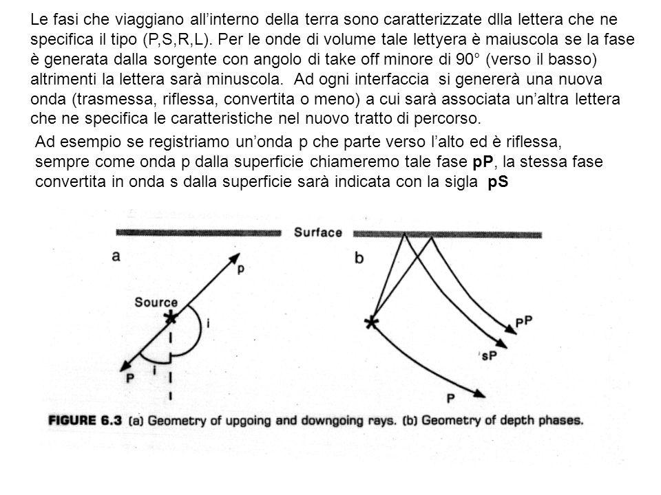 Le fasi che viaggiano allinterno della terra sono caratterizzate dlla lettera che ne specifica il tipo (P,S,R,L). Per le onde di volume tale lettyera