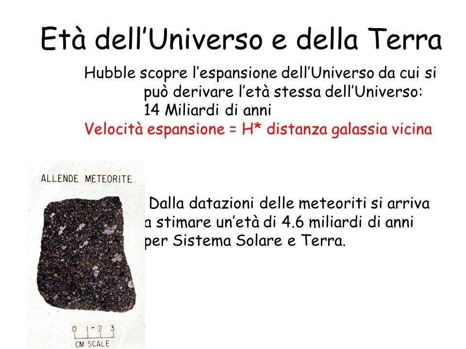 Età dellUniverso e della Terra Hubble scopre lespansione dellUniverso da cui si può derivare letà stessa dellUniverso: 14 Miliardi di anni Velocità es