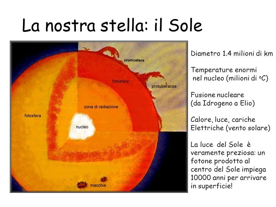 La nostra stella: il Sole Diametro 1.4 milioni di km Temperature enormi nel nucleo (milioni di o C) Fusione nucleare (da Idrogeno a Elio) Calore, luce