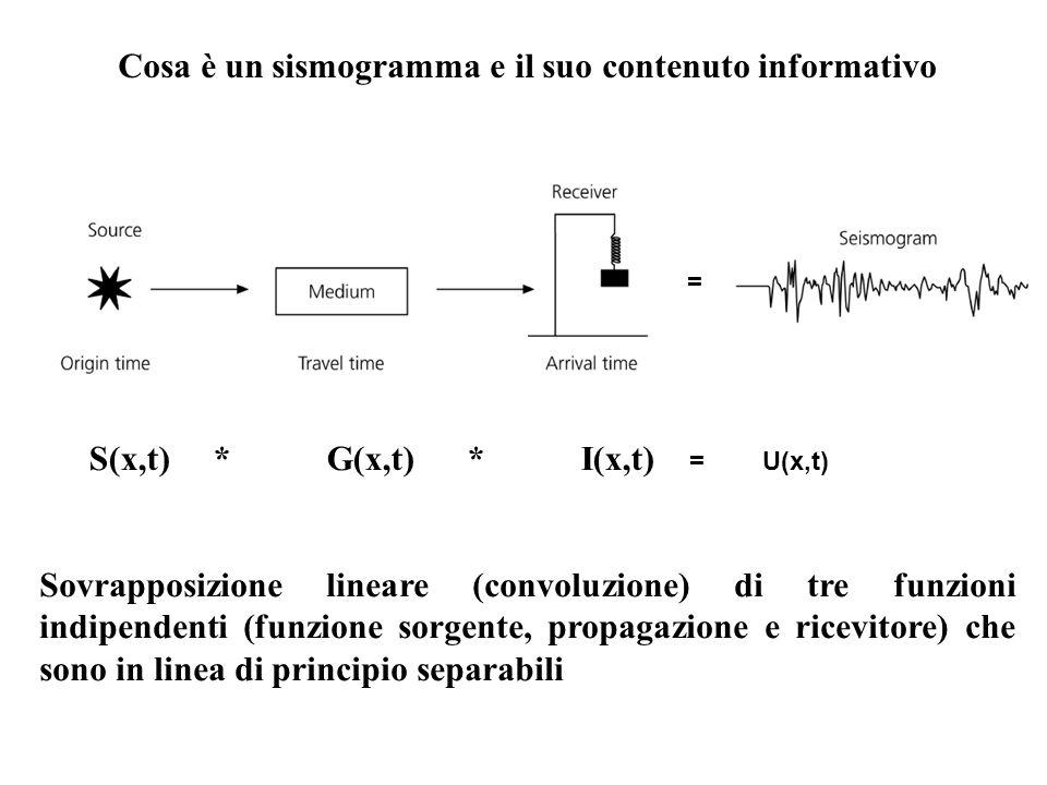 S(x,t) * G(x,t) * I(x,t) = U(x,t) = Cosa è un sismogramma e il suo contenuto informativo Sovrapposizione lineare (convoluzione) di tre funzioni indipe