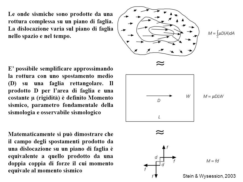 Stein & Wysession, 2003 Le onde sismiche sono prodotte da una rottura complessa su un piano di faglia. La dislocazione varia sul piano di faglia nello