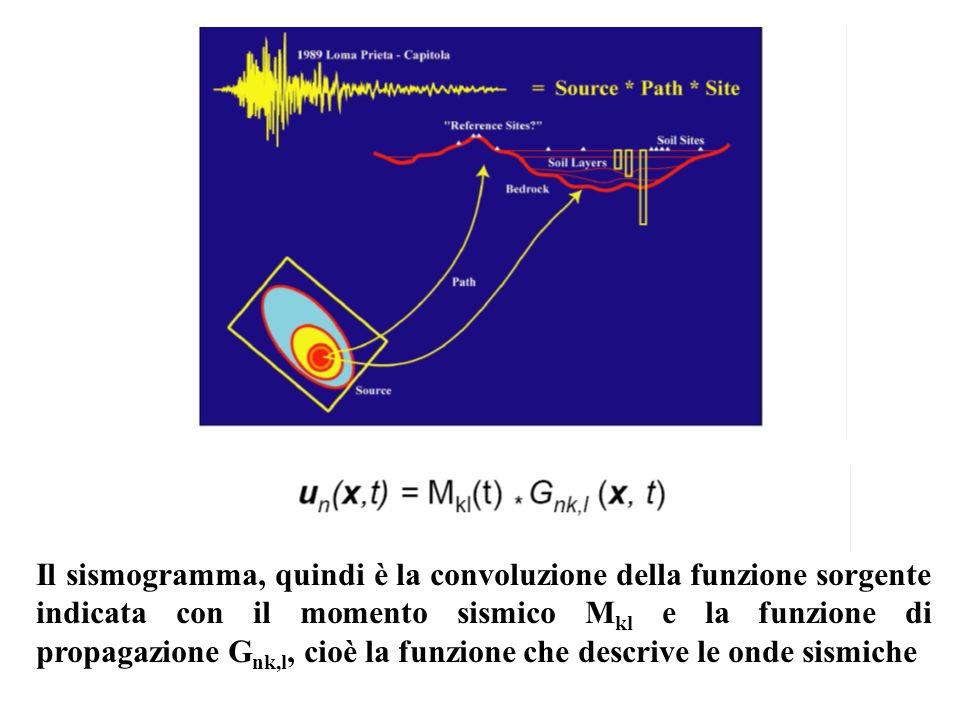 Il sismogramma, quindi è la convoluzione della funzione sorgente indicata con il momento sismico M kl e la funzione di propagazione G nk,l, cioè la fu