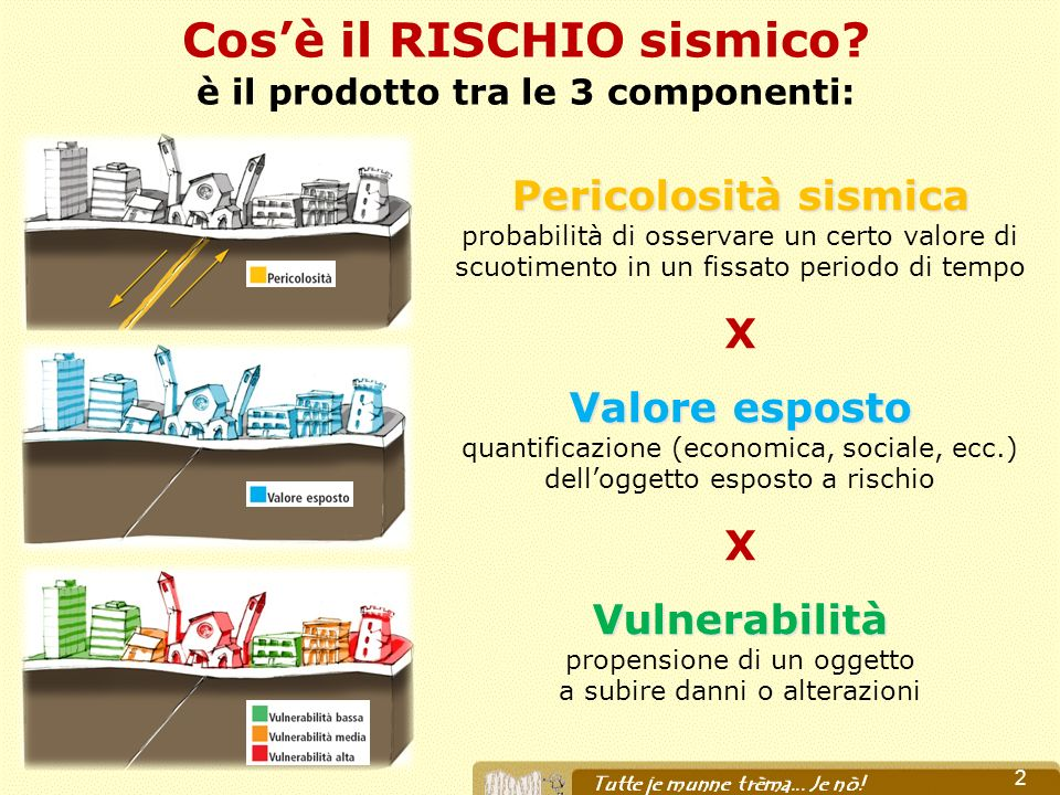 Le novità della classificazione sismica 2003 1) TUTTA lItalia è sismica; 2) è previsto ladeguamento sismico degli edifici strategici per la P.C.