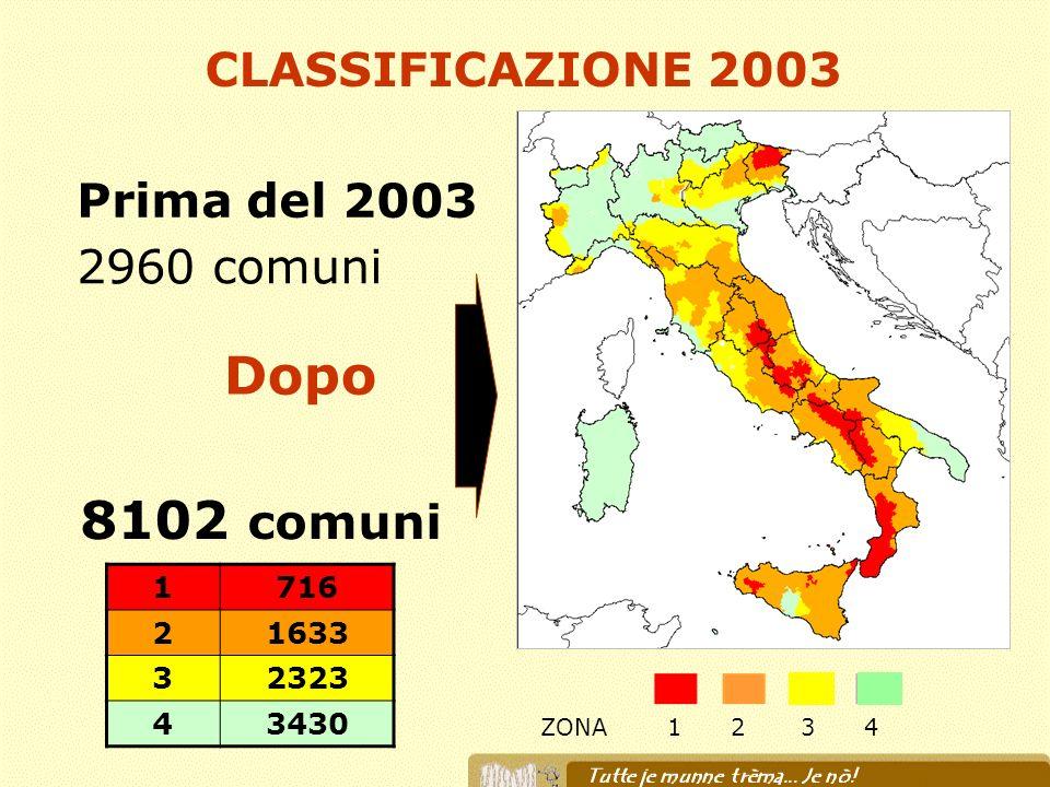 Prima del 2003 2960 comuni 8102 comuni Dopo CLASSIFICAZIONE 2003 ZONA1 2 3 4 1716 21633 32323 43430