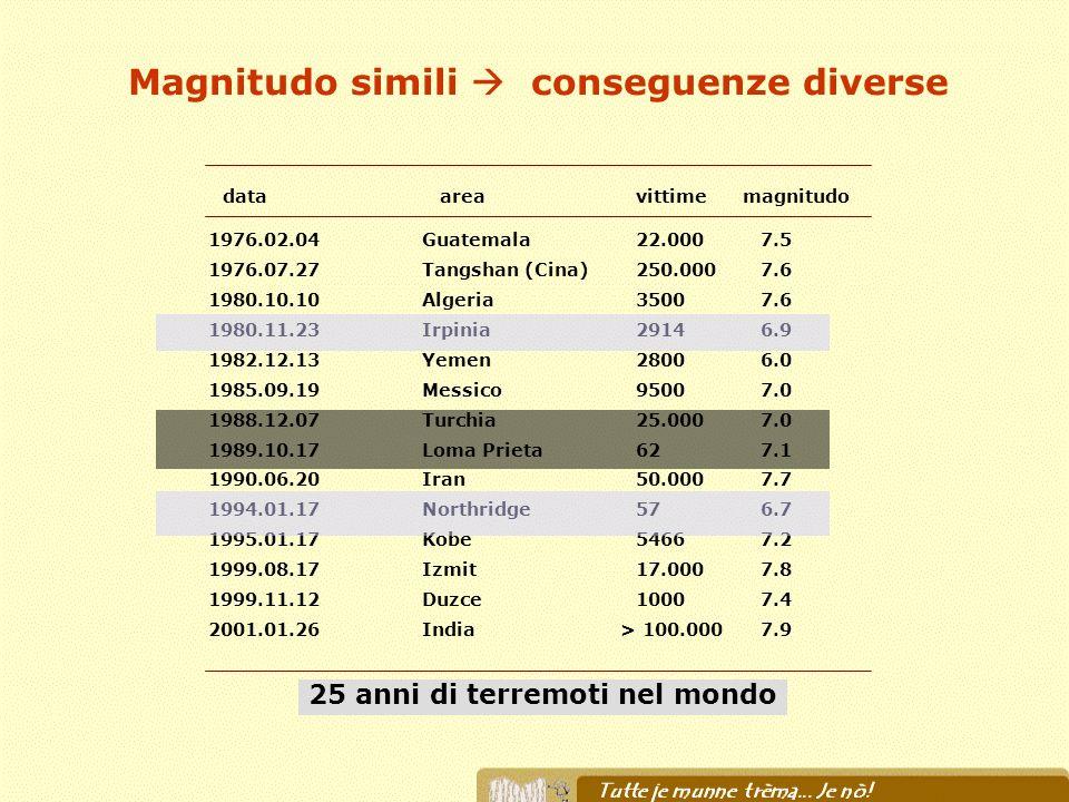 Il sistema di protezione civile Il terremoto irpino del 23 novembre 1980 segna la nascita del sistema di Protezione Civile in Italia.