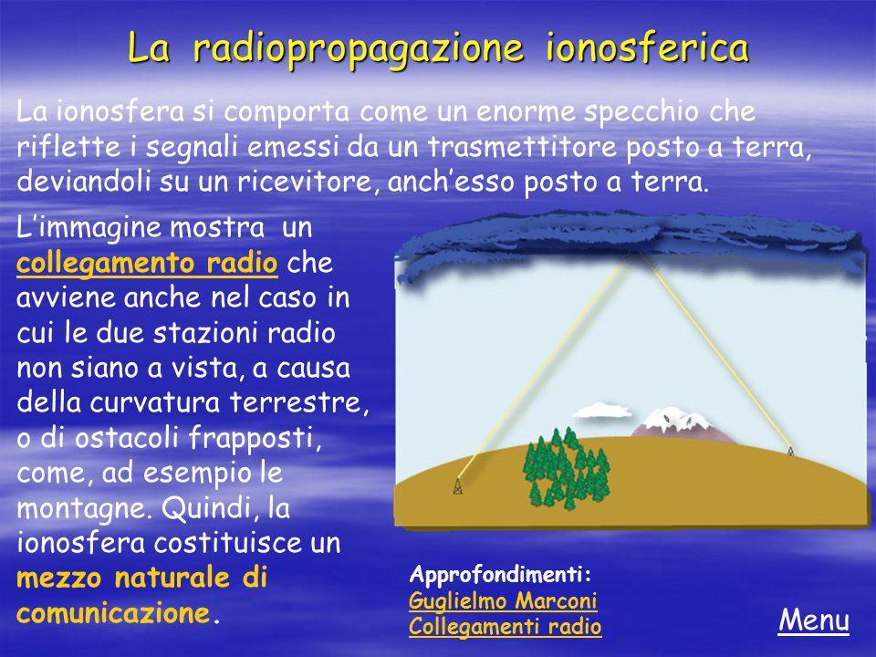 La radiopropagazione ionosferica La ionosfera si comporta come un enorme specchio che riflette i segnali emessi da un trasmettitore posto a terra, dev