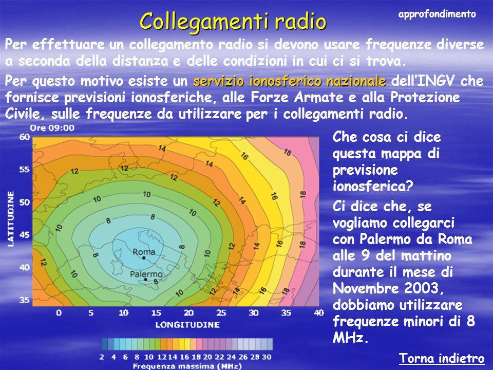 Che cosa ci dice questa mappa di previsione ionosferica? Ci dice che, se vogliamo collegarci con Palermo da Roma alle 9 del mattino durante il mese di
