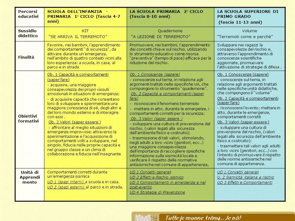 Percorsi educativi SCUOLA DELLINFANZIA - PRIMARIA 1° CICLO (fascia 4-7 anni) LA SCUOLA PRIMARIA 2° CICLO (fascia 8-10 anni) LA SCUOLA SUPERIORE DI PRI