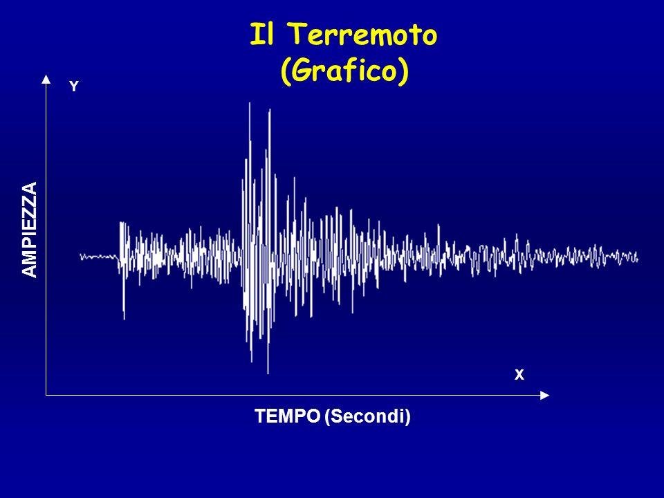 Il Terremoto (Grafico) X Y TEMPO (Secondi) AMPIEZZA