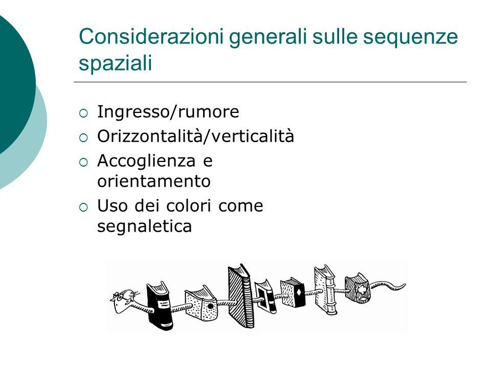 Considerazioni generali sulle sequenze spaziali Ingresso/rumore Orizzontalità/verticalità Accoglienza e orientamento Uso dei colori come segnaletica