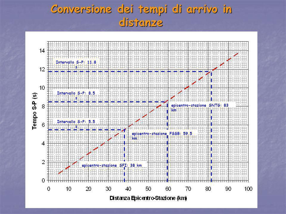 Conversione dei tempi di arrivo in distanze Intervallo S-P: 5.5 s Intervallo S-P: 8.5 s Intervallo S-P: 11.8 s epicentro-stazione SFI: 38 km epicentro