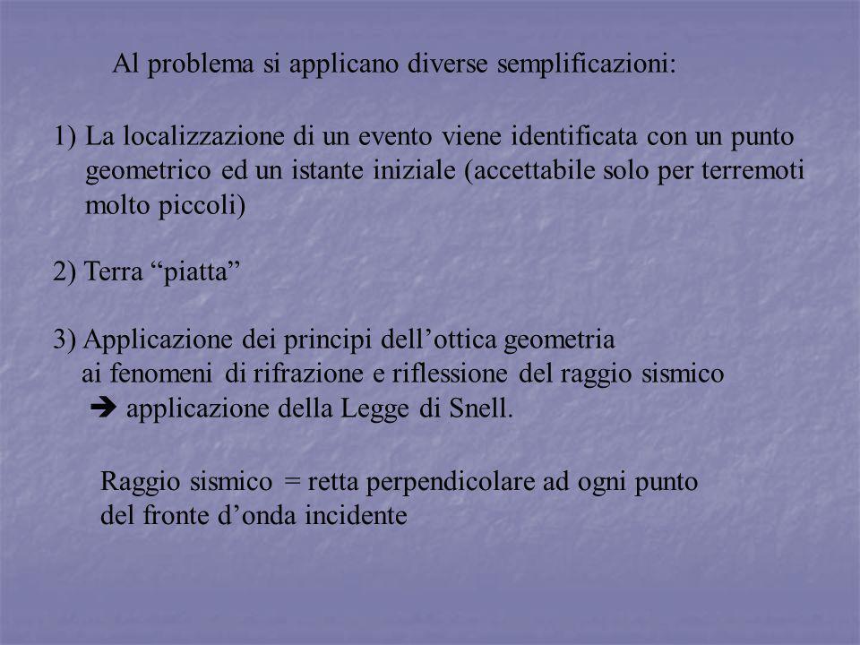 Al problema si applicano diverse semplificazioni: 2) Terra piatta 3) Applicazione dei principi dellottica geometria ai fenomeni di rifrazione e rifles