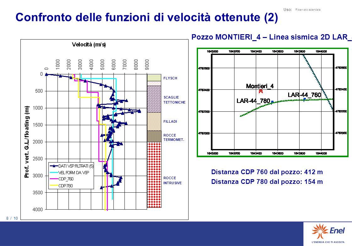 8 / 10 Uso: Riservato aziendale Pozzo MONTIERI_4 – Linea sismica 2D LAR_44 FLYSCH SCAGLIE TETTONICHE FILLADI ROCCE TERMOMET.