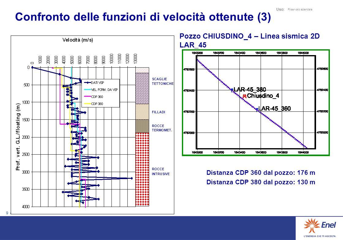 8 / 10 Uso: Riservato aziendale Pozzo MONTIERI_4 – Linea sismica 2D LAR_44 FLYSCH SCAGLIE TETTONICHE FILLADI ROCCE TERMOMET. ROCCE INTRUSIVE Distanza