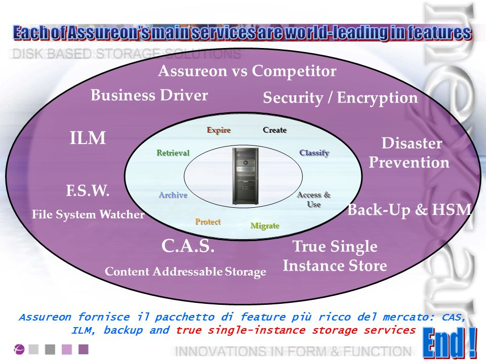 Head Office Server Branch offices/Remote Offices E-MAIL Archiving FSW Workstation