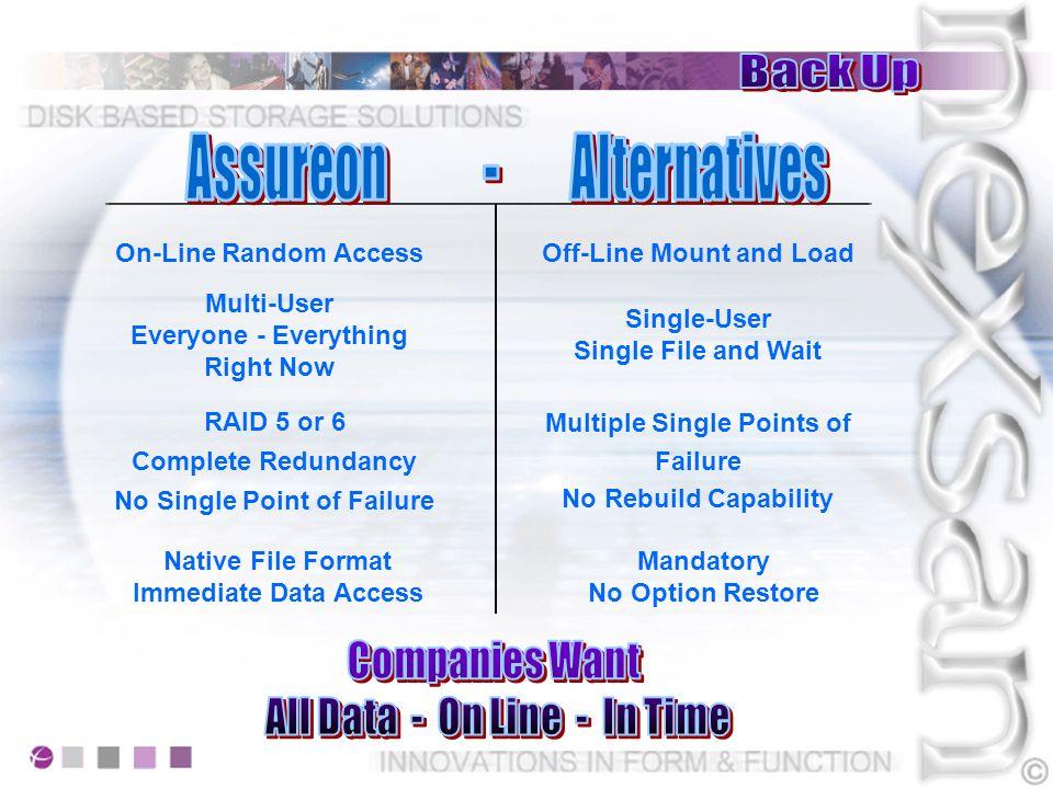Assureon attiva lacquisizione in real-time Qualsiasi sia la tipologia del file trattato Assureon presenterà allapplicazione o alla richiesta dellutente un Full Working File in Real Time.