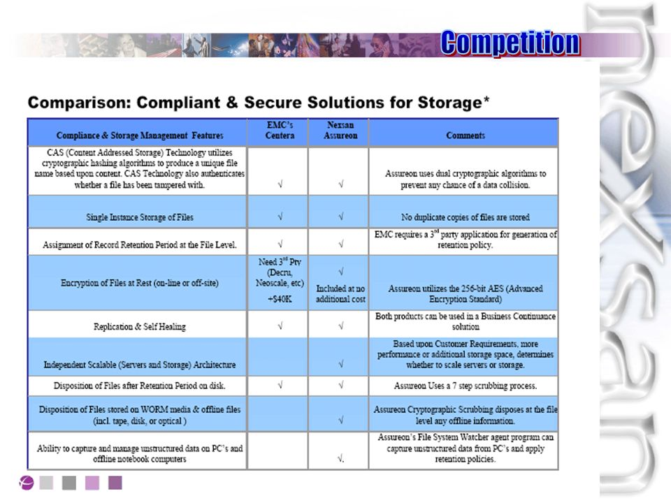 Assureon fornisce il pacchetto di feature più ricco del mercato: CAS, ILM, backup and true single-instance storage services Protect Migrate ILM Security / Encryption Disaster Prevention Back-Up & HSM C.A.S.