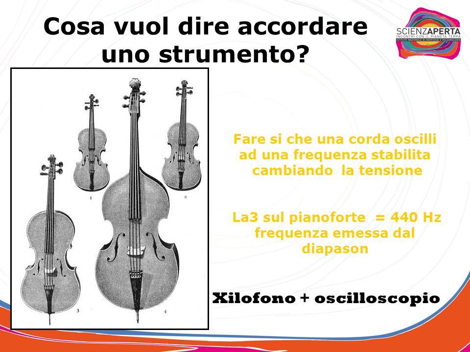 Quale legame esiste tra la dimensione di uno strumento e la frequenza che può emettere? Lunghezza fissaLunghezza variabile arpa pianoforte cembalo fla